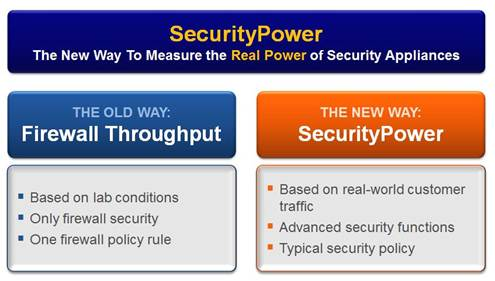 What is the Appliance SecurityPower Capacity?